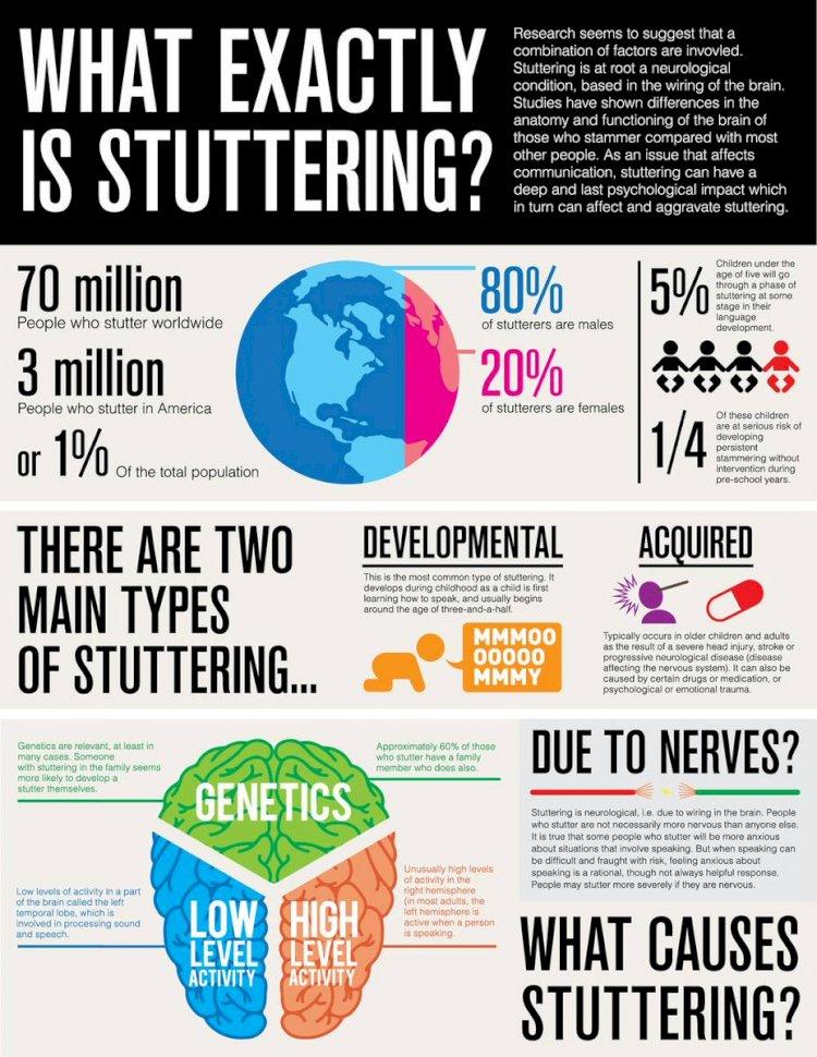 International Stuttering Awareness Day 2019 Theme