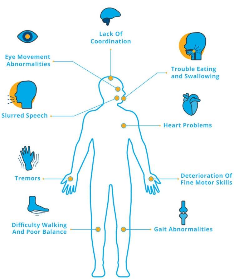 ataxia symptoms